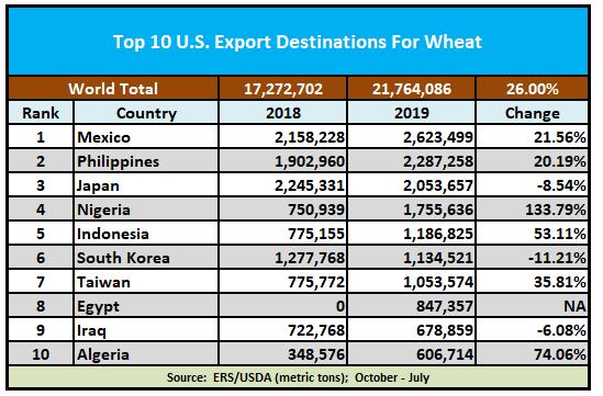 Top 10 U S  Export Destinations For Wheat - Beef2Live | Eat