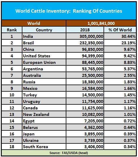 World Cattle Inventory: Ranking Of Countries - Beef2Live