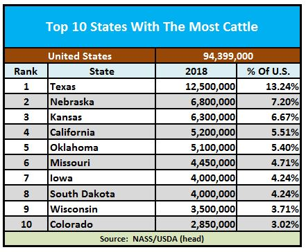 Top 10 States With The Most Cattle - Beef2Live | Eat Beef